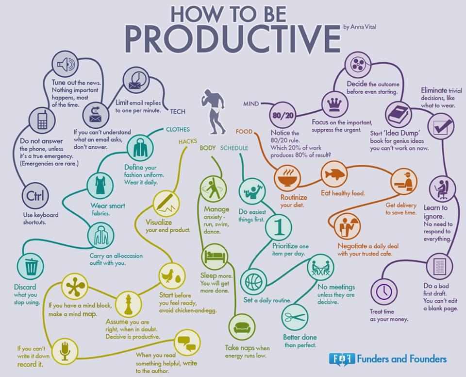infografía como ser más productivo